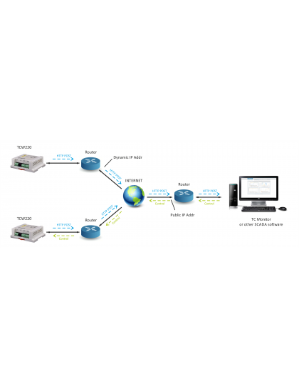 Teracom SNMP Ethernet Controller TCW220